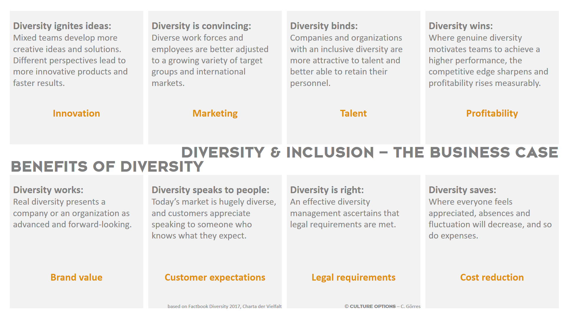 Diversity & Inclusion Business Case