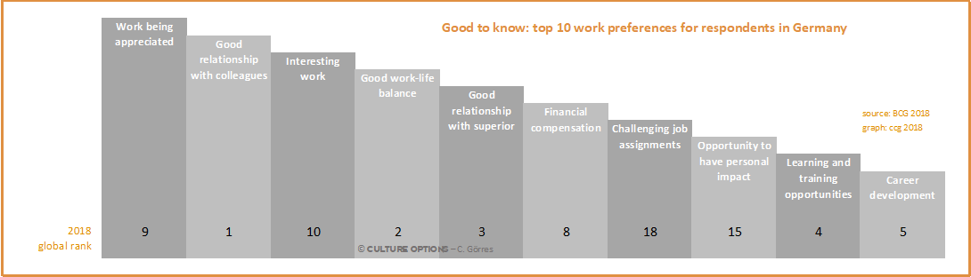 Differing Work Preferences – Germany (BCG)